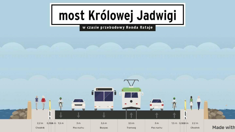 Poglądowy schemat zmian jakie zajdą na moście Królowej Jadwigi. Fot. UMP
