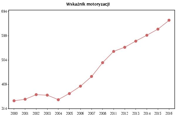 Prywatne samochody osobowe na 1000 ludności (źródło: http://www.poznan.pl)